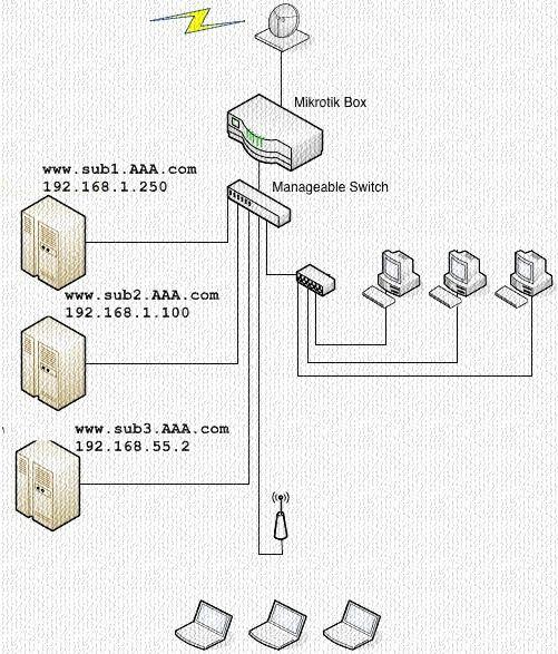 Multi Webserver di Belakang Mikrotik