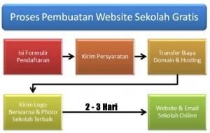 proses-website-sekolah-gratis