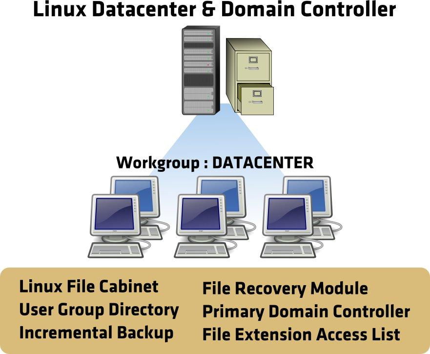 Paket Server Linux Sesuai Pesanan