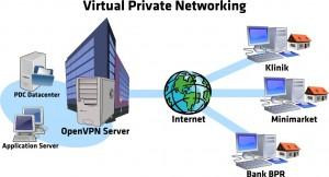 vpn-server-linux