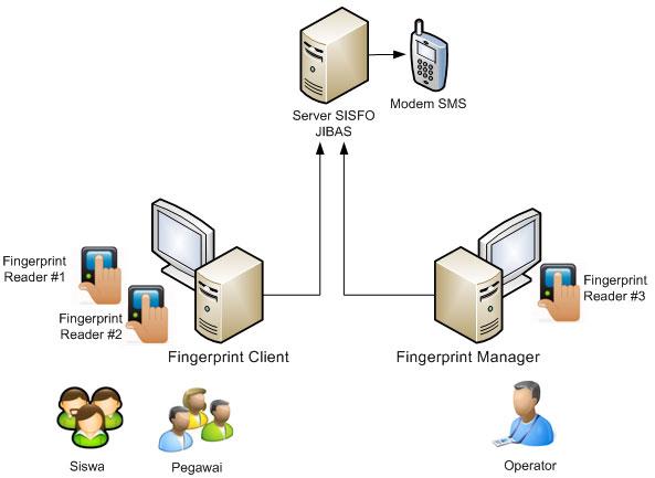 Paket Jibas Server Online